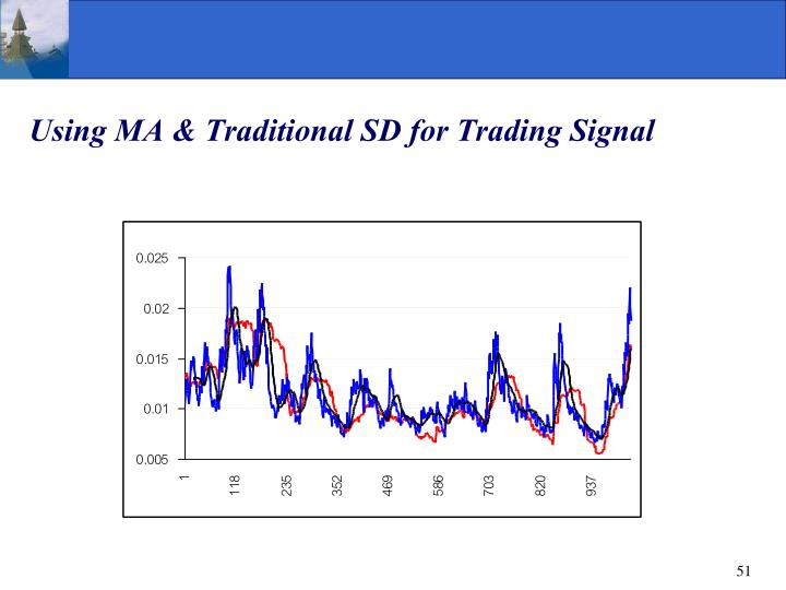 Using MA & Traditional SD for Trading Signal