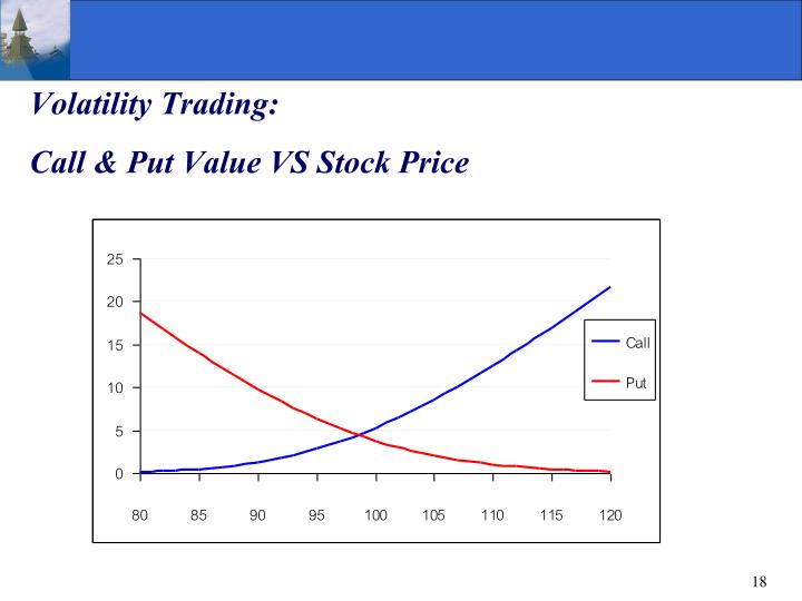 Volatility Trading: