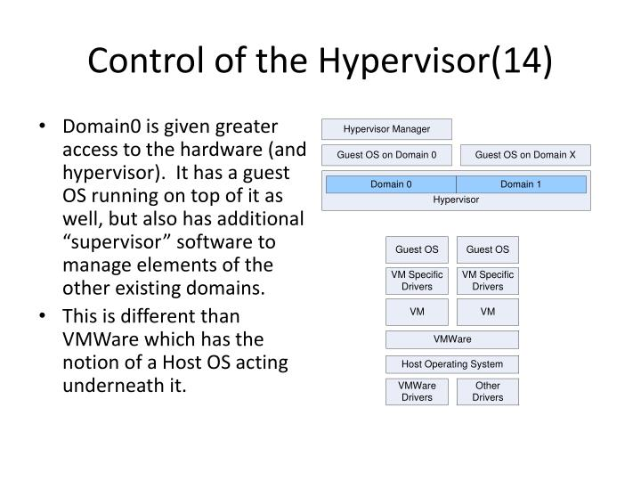 Control of the Hypervisor(14)