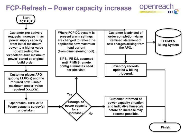 FCP-Refresh – Power capacity increase
