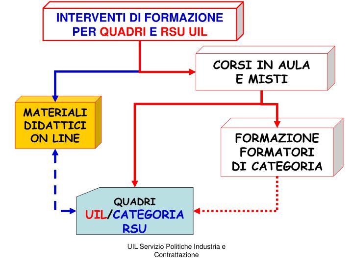 INTERVENTI DI FORMAZIONE