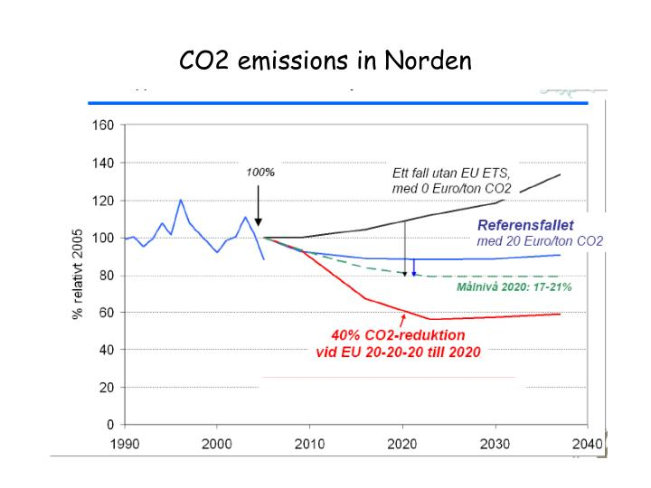 CO2 emissions in Norden