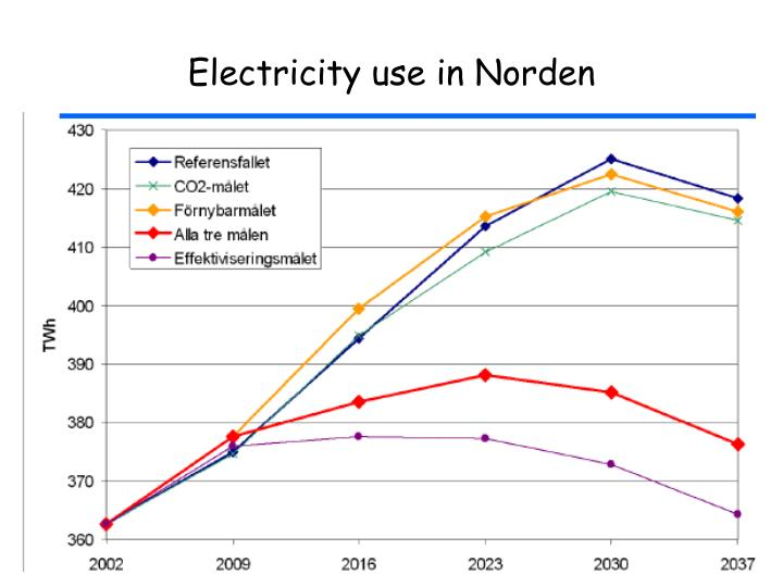 Electricity use in Norden