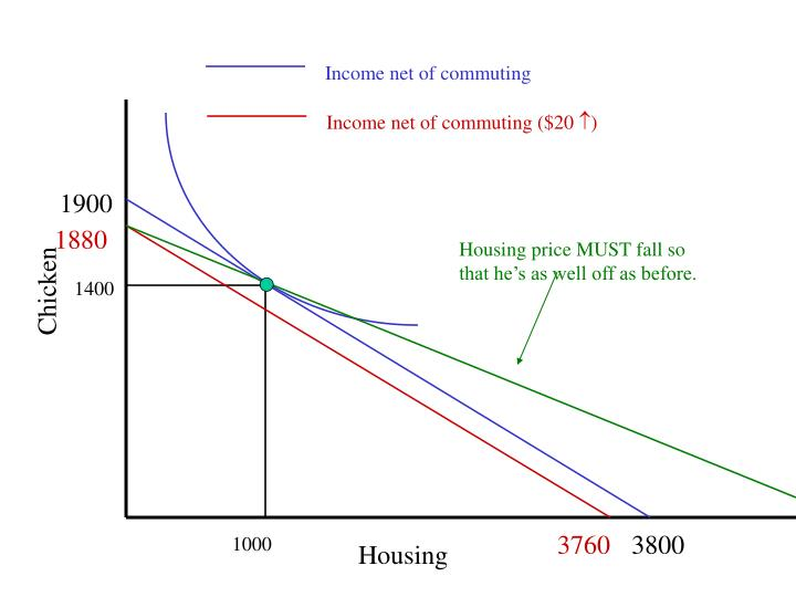 Income net of commuting