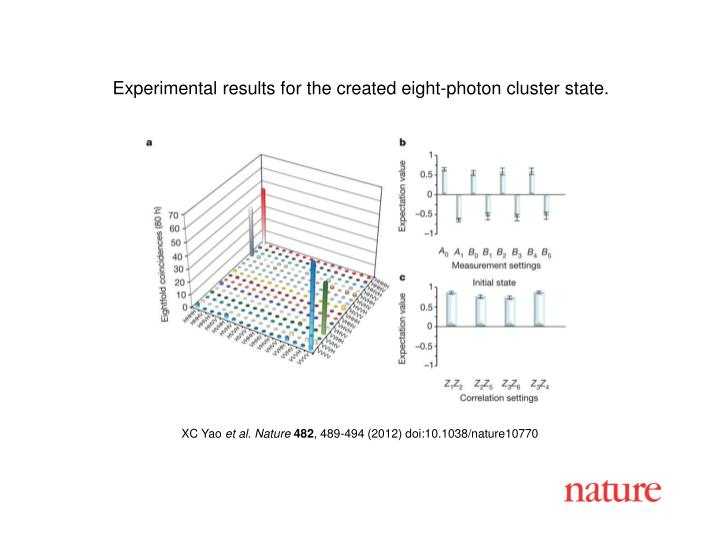 Experimental results for the created eight-photon cluster state.