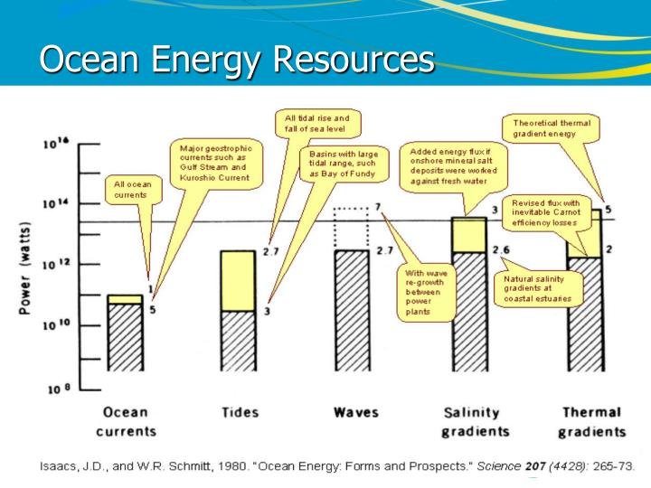 Ocean Energy Resources