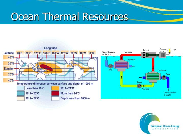 Ocean Thermal Resources