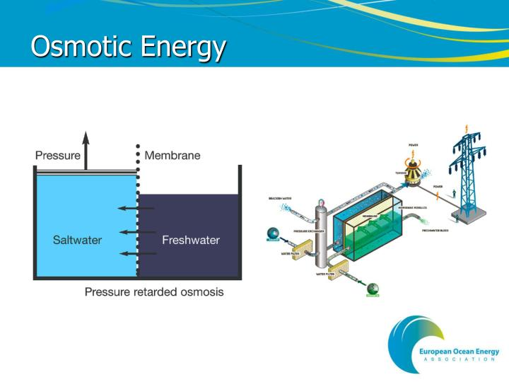 Osmotic Energy