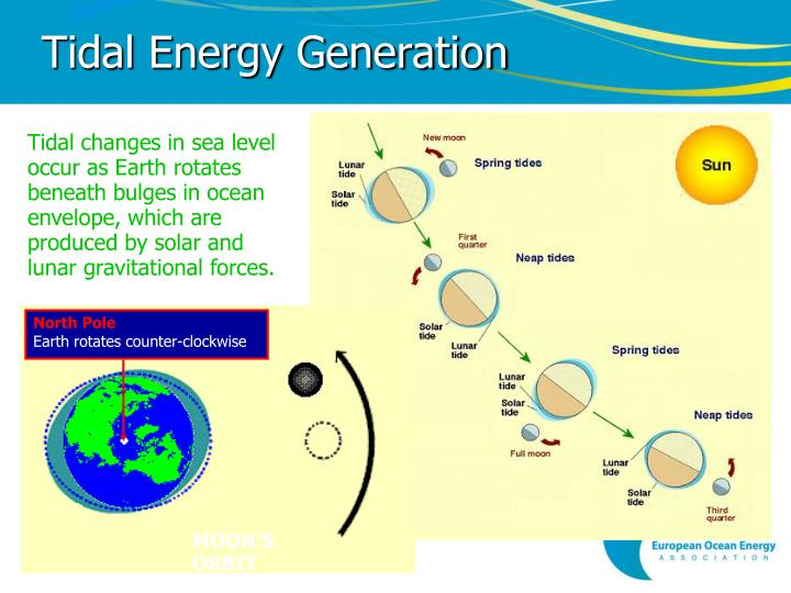 Tidal Energy Generation