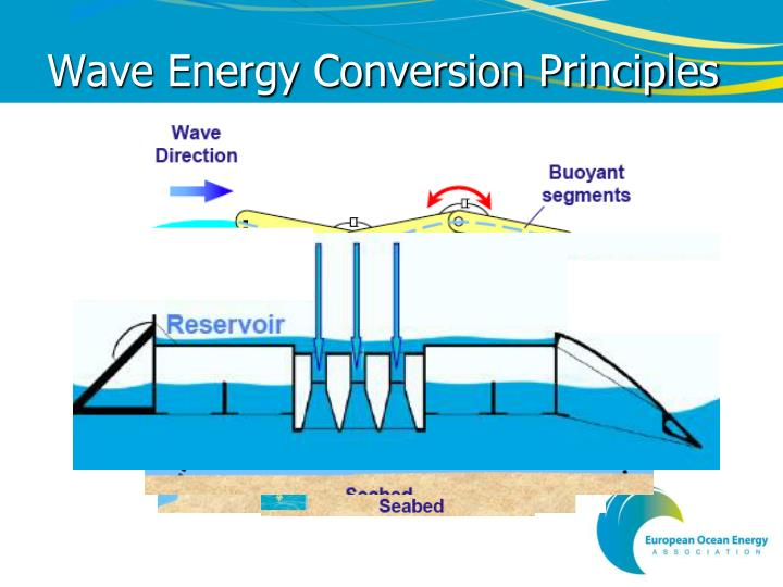 Wave Energy Conversion Principles