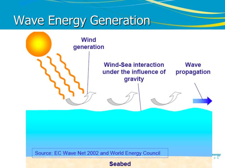 Wave Energy Generation