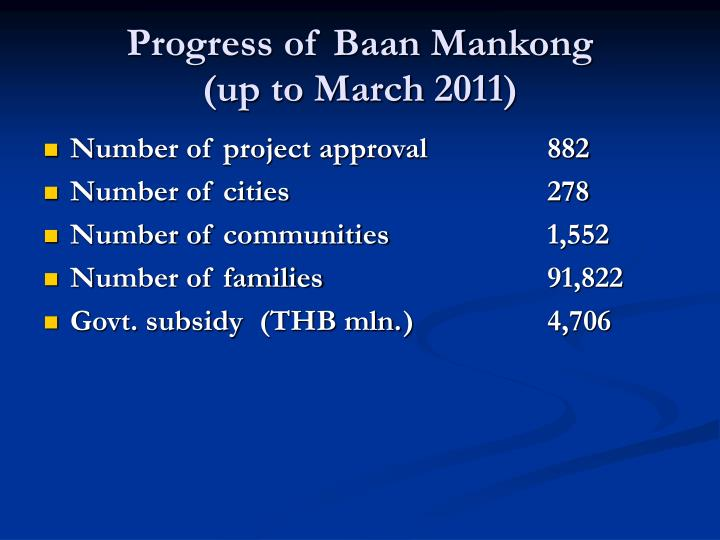 Progress of Baan Mankong