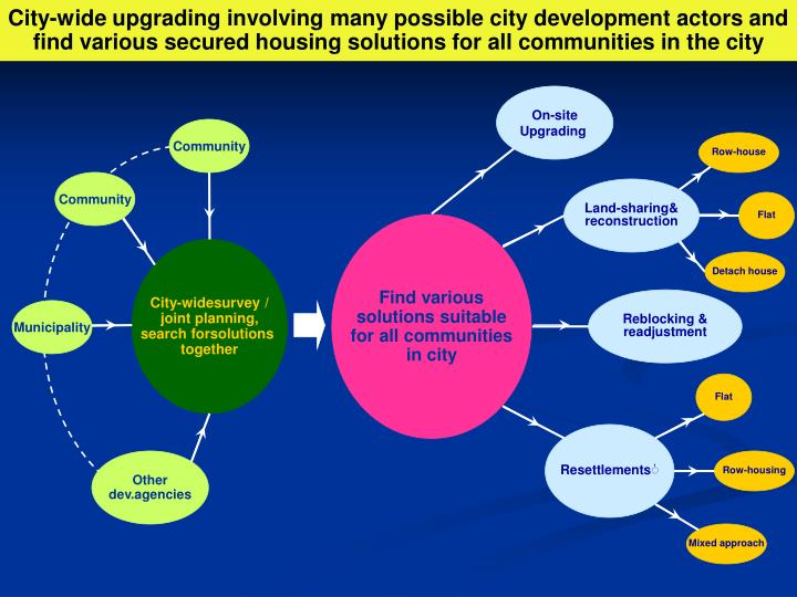City-wide upgrading involving many possible city development actors and find various secured housing solutions for all communities in the city