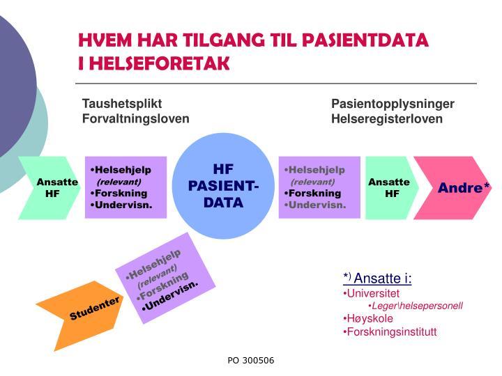 HVEM HAR TILGANG TIL PASIENTDATA