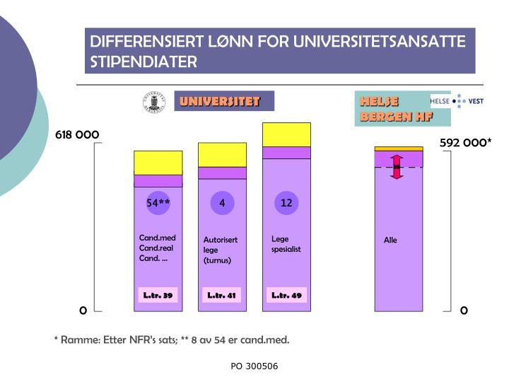 DIFFERENSIERT LØNN FOR UNIVERSITETSANSATTE