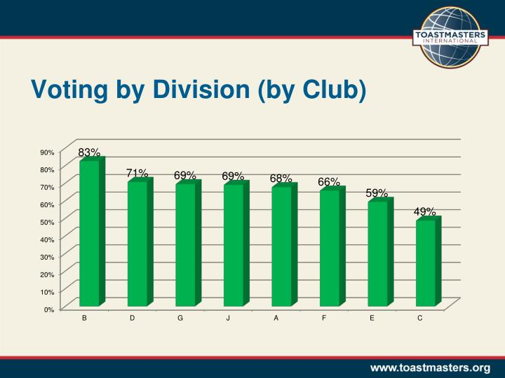 Voting by Division (by Club)