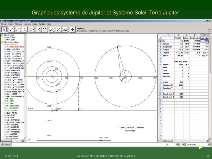 Graphiques système de Jupiter et Système Soleil-Terre-Jupiter