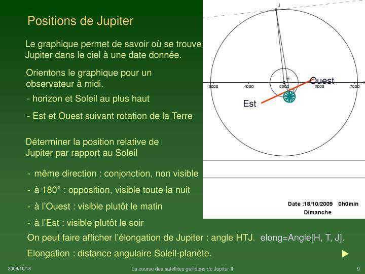 Positions de Jupiter