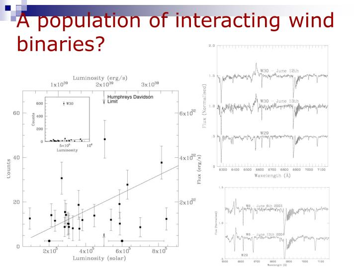 A population of interacting wind binaries?