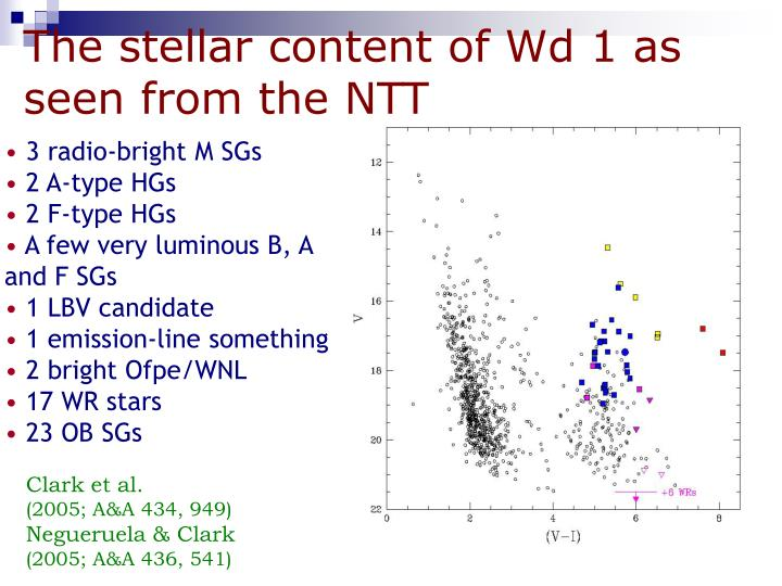 The stellar content of Wd 1 as seen from the NTT