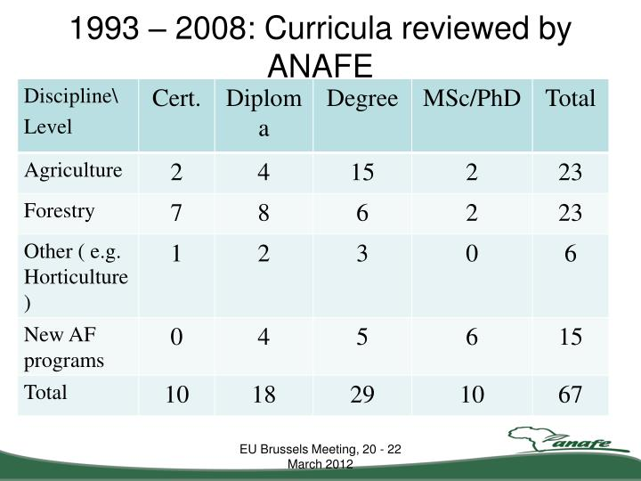 1993 – 2008: Curricula reviewed by ANAFE