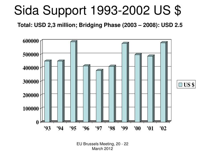 Sida Support 1993-2002 US $