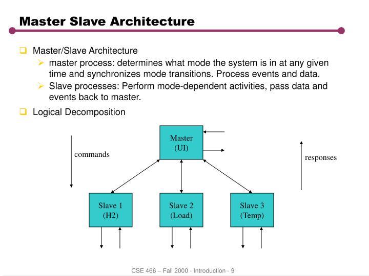 Master Slave Architecture