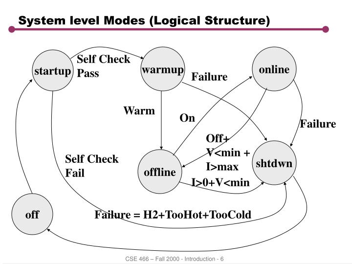 System level Modes (Logical Structure)