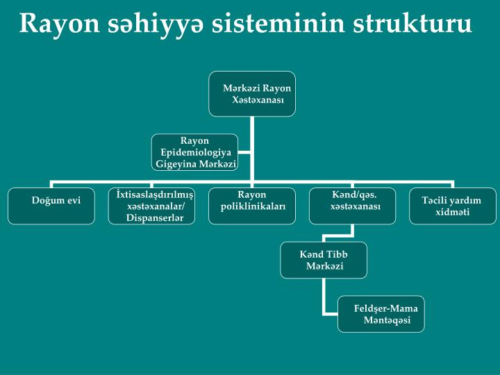 Rayon səhiyyə sisteminin strukturu