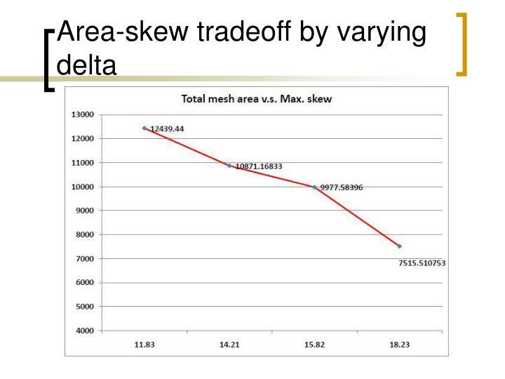 Area-skew tradeoff by varying delta