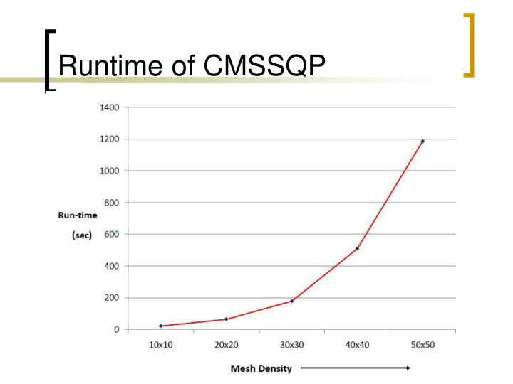 Runtime of CMSSQP