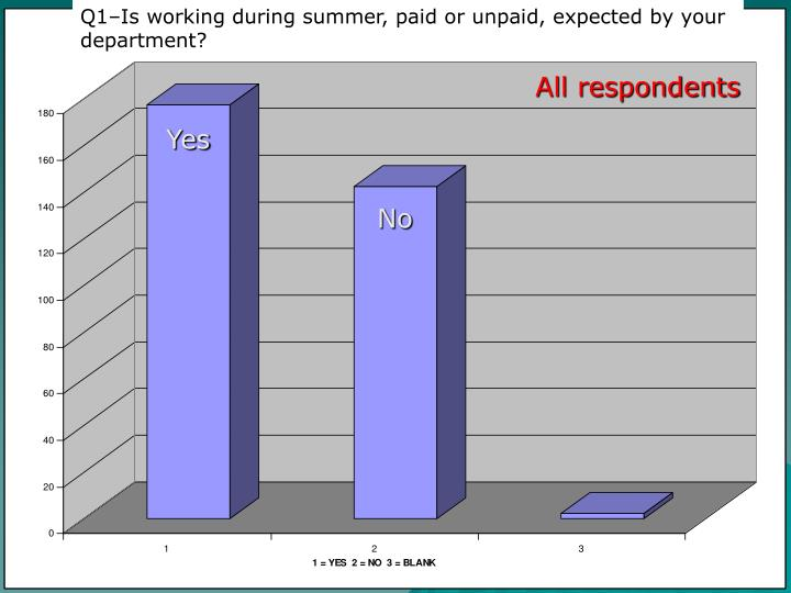Q1–Is working during summer, paid or unpaid, expected by your