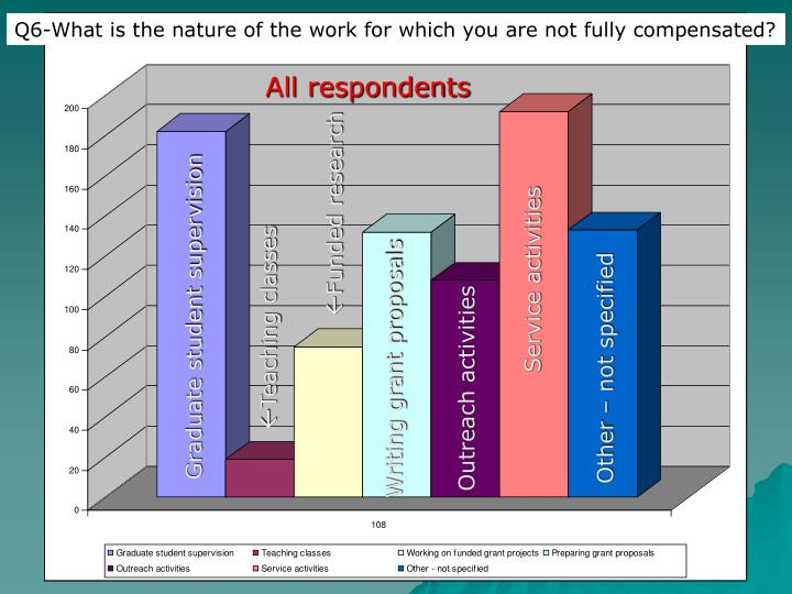 Q6-What is the nature of the work for which you are not fully compensated?