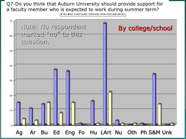 Q7-Do you think that Auburn University should provide support for a faculty member who is expected to work during summer term?