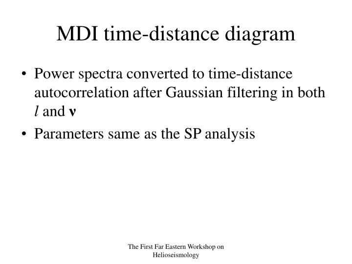 MDI time-distance diagram