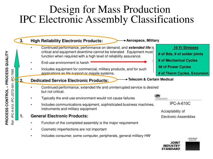 IPC Electronic Assembly Classifications