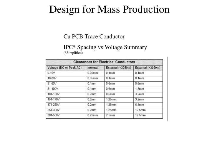 Cu PCB Trace Conductor