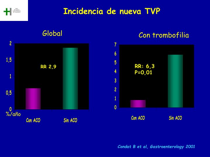 Incidencia de nueva TVP