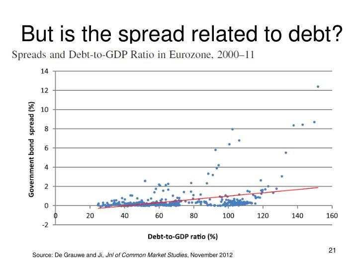But is the spread related to debt?