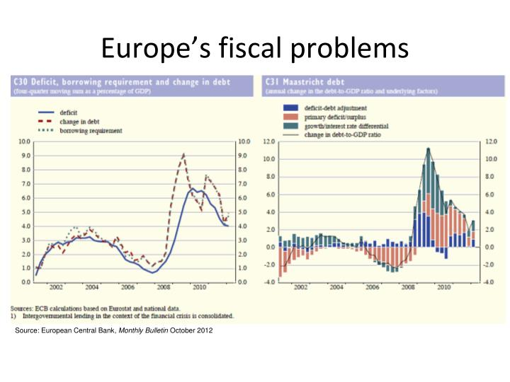 Europe's fiscal problems