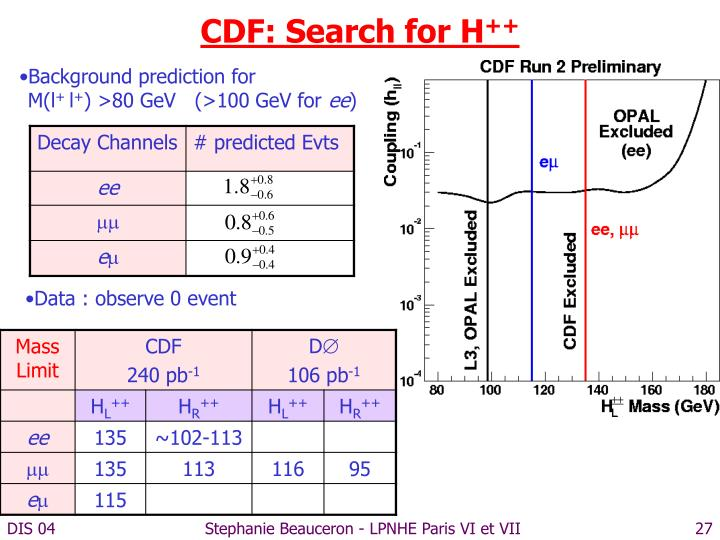 CDF: Search for H