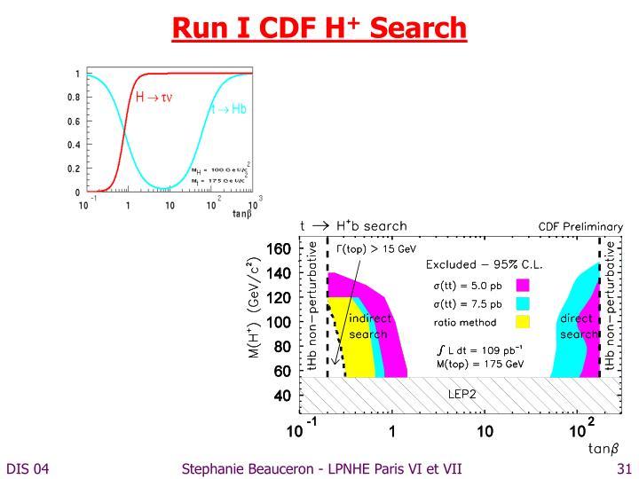 Run I CDF H