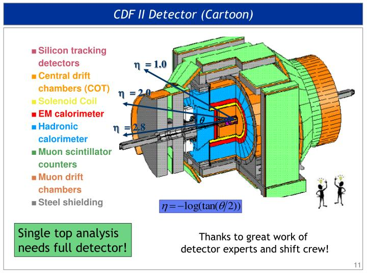 CDF II Detector (Cartoon)