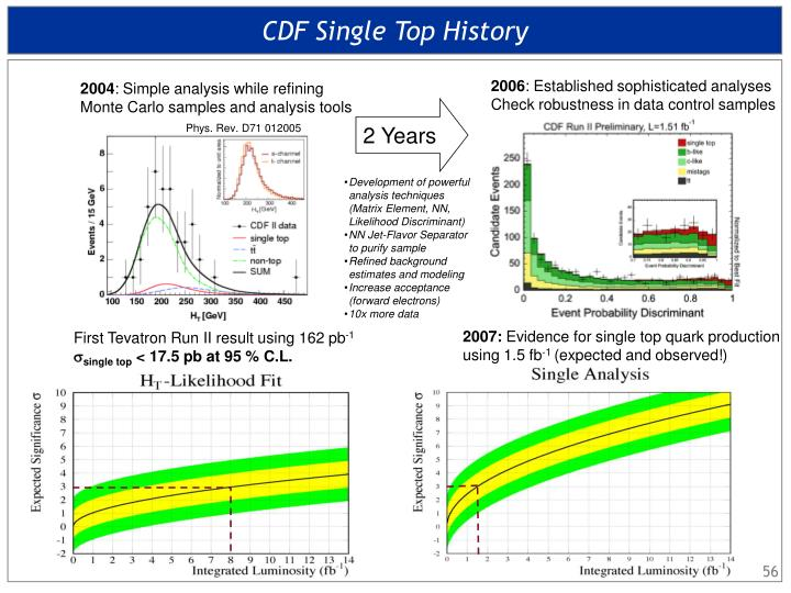 CDF Single Top History
