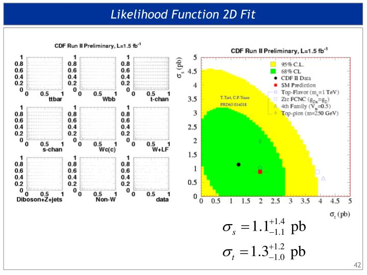 Likelihood Function 2D Fit