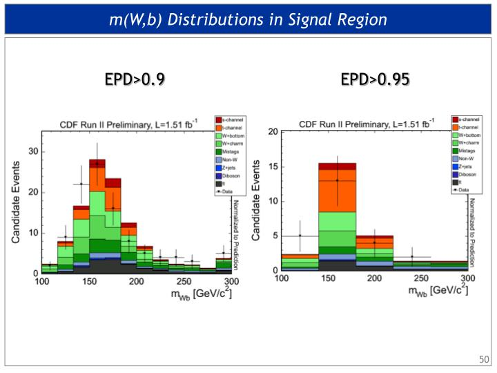 m(W,b) Distributions in Signal Region