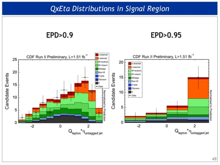 QxEta Distributions in Signal Region
