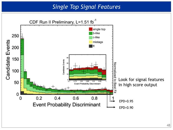 Single Top Signal Features