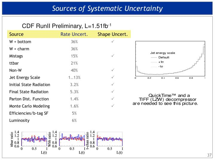 Sources of Systematic Uncertainty