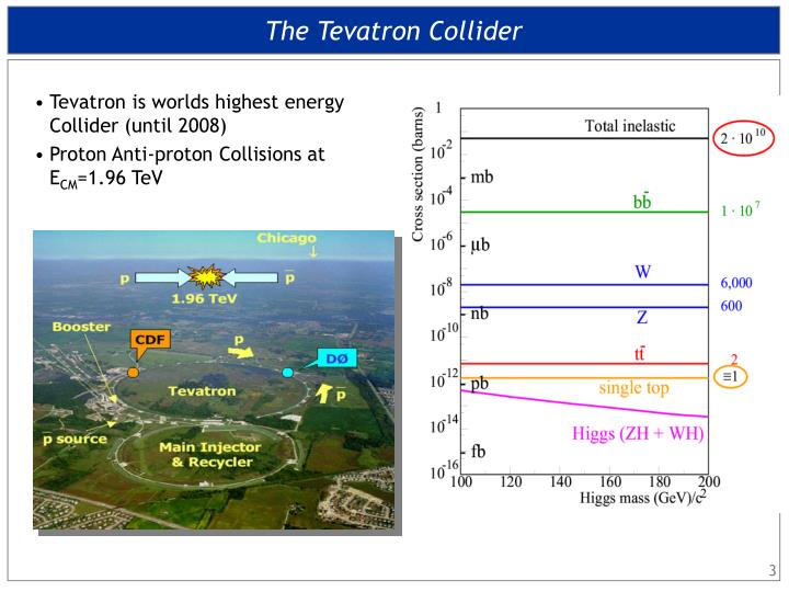 The Tevatron Collider